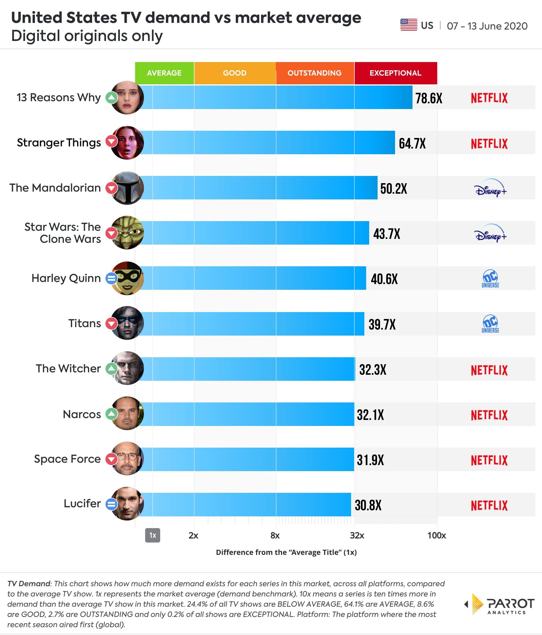 Raport popularności produkcji na platformach streamingowych, Parrot Analytics