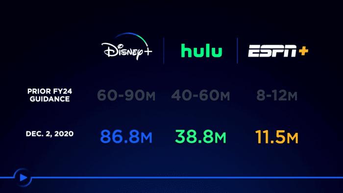 Nowa oferta Disney+